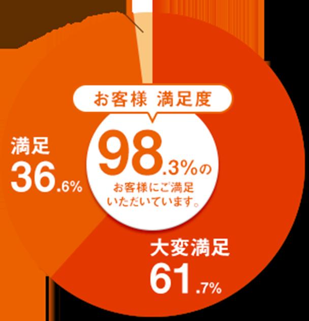 お客様満足度98.3%