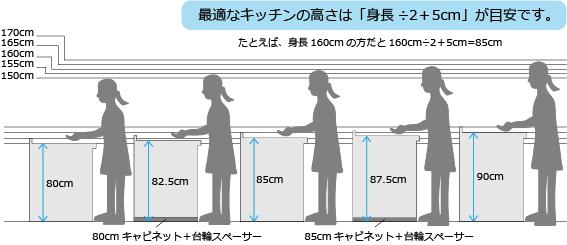 通路幅とキッチンの寸法を考えたレイアウト