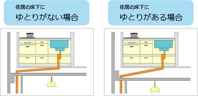 キッチンを移動させる場合の注意点
