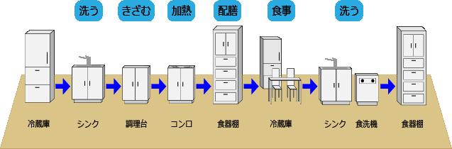 使いやすいキッチンレイアウトの基本
