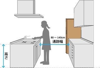使いやすいキッチンの寸法について
