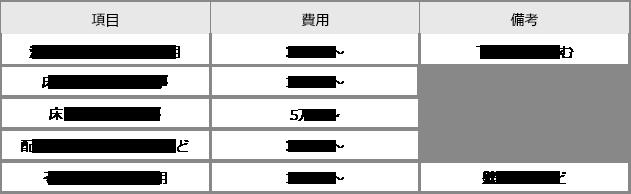 リフォーム費用の内訳(目安)