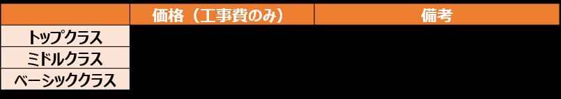 ユニットバスのグレード別価格帯