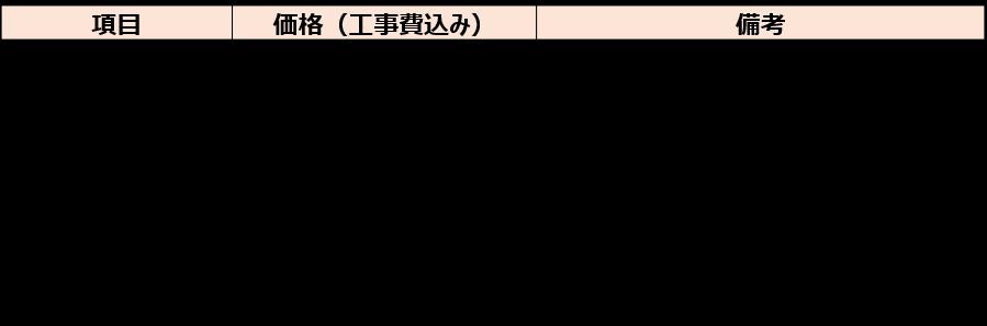 オプション商品の価格一覧(目安)