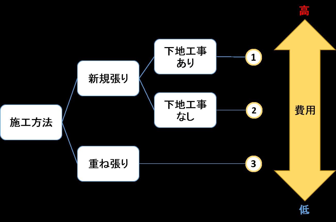 ブロック図3