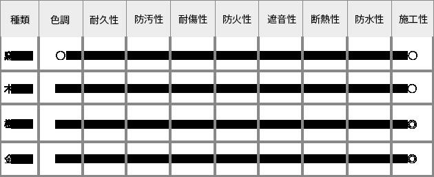 サイディングの種類