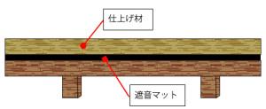 床材の下に遮音マットを敷く《30万~60万円》