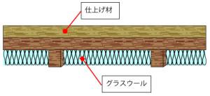 床材の下に吸音性のある素材を敷き詰める《35~80万円》
