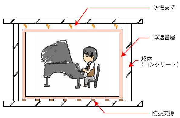 ご自宅の一室を防音室にする方法《160万~700万円》