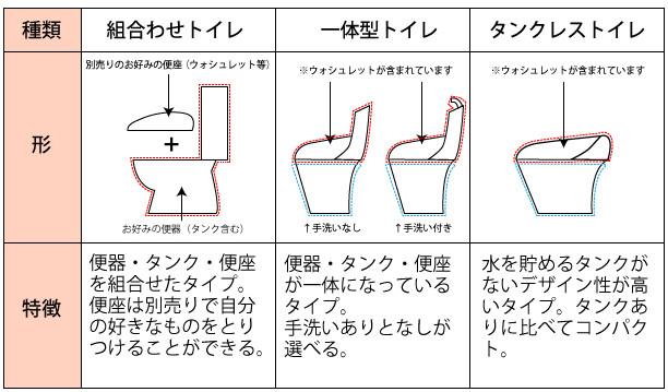 和式トイレを洋式トイレにする時の費用と工期