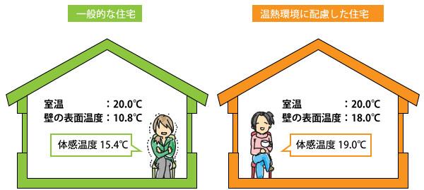 壁や床の表面温度が8℃上昇【冬場】
