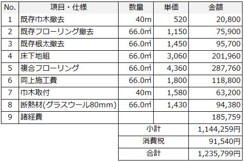 床の断熱リフォーム(床下断熱+床材の張替え)