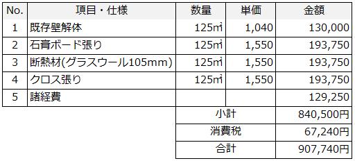2-3.壁の断熱リフォーム(内側から骨組みの間に断熱材を施工)