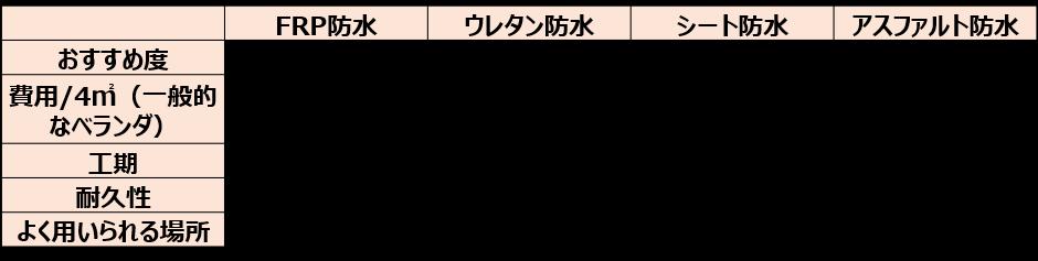 ベランダ防水工事の種類【費用工期耐久性】