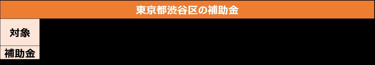 東京都渋谷区の補助金