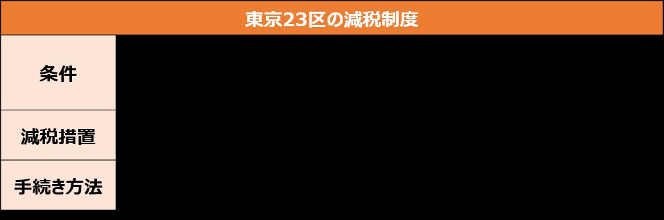 東京23区の減税制度