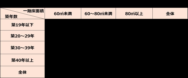 床面積&築面積別の耐震リフォーム費用