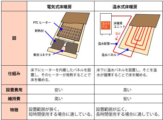 床暖房の取り付け【70~120万円】