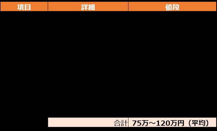 3.屋根裏部屋をつくる場合の費用詳細