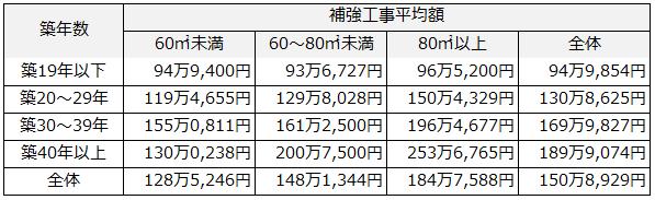 床面積と築年数からみる耐震リフォーム費用の概算
