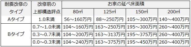 耐震診断結果からみる耐震リフォーム費用の概算