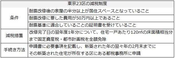 都道府県などの地方公共団体による税制の優遇