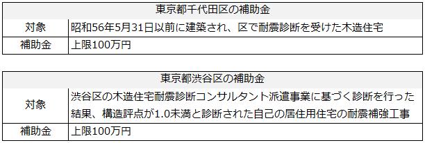 都道府県などの地方公共団体による補助金