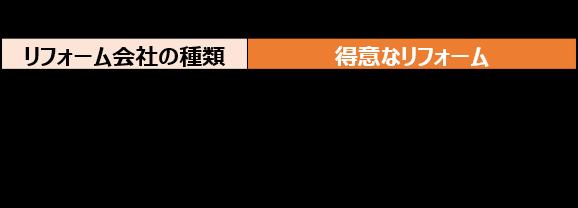 リフォ―ム会社の種類と得意なリフォームの例