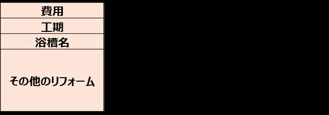 据置きタイプのFRP浴槽交換(税込350,000円)2