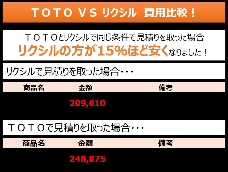 TOTO vs リクシル