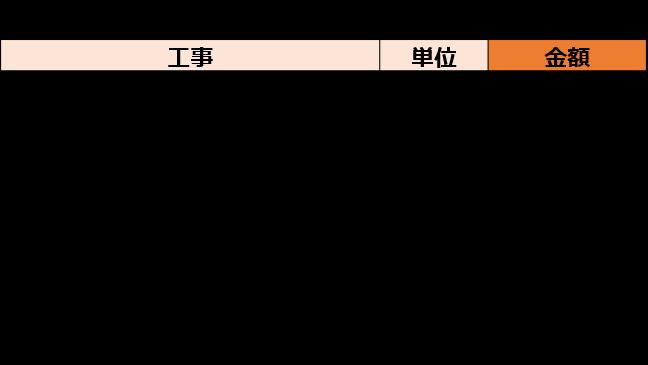据置きタイプの浴槽交換の見積り例2