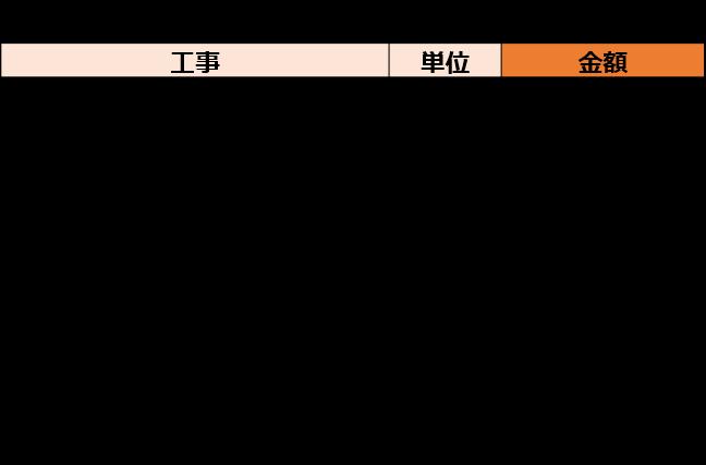 埋込みタイプの浴槽交換の見積り例