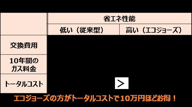 トータルコスト比較例