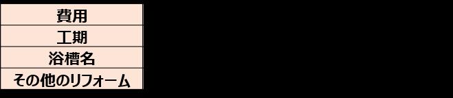 埋込みタイプの人造大理石の浴槽交換(税込430,000円)2