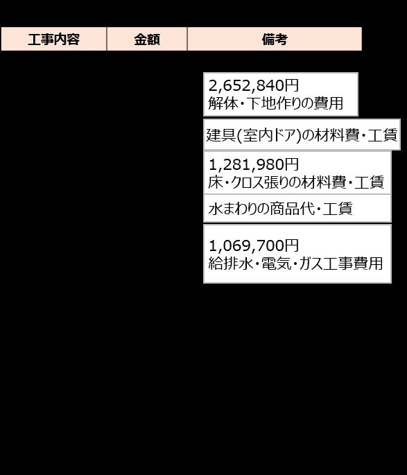 東京都O様のスケルトンリフォーム見積り内容