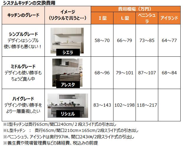 システムキッチン交換の基本費用は60万円~