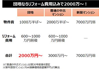 団地ならリフォーム費用込みで2000万円~!