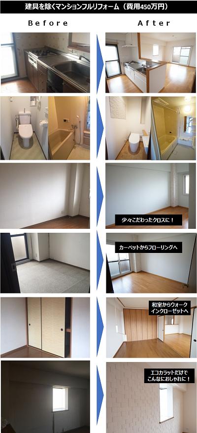 建具を除くマンションフルリフォ―ム(費用450万円)