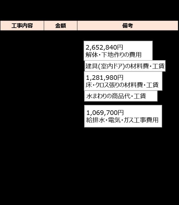 東京都O様のリノベーション見積り内容