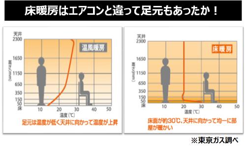 エアコンと比べて、床暖房は体が芯から温まる!