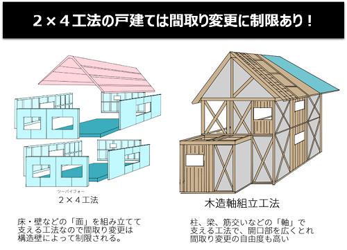 2×4工法の戸建ては間取り変更に制限あり