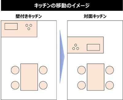 キッチンの移動のイメージ