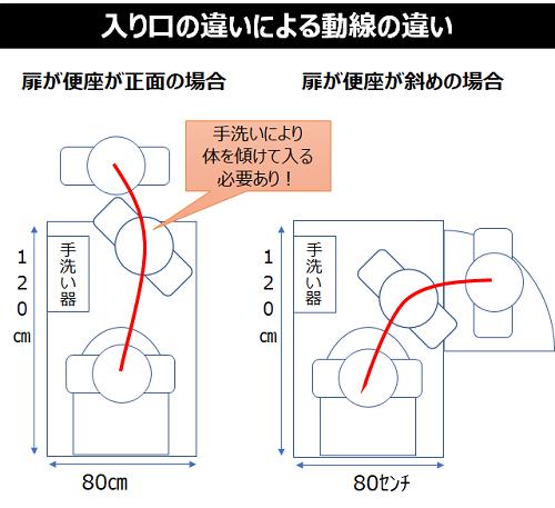 入口の違いによる動線の違い
