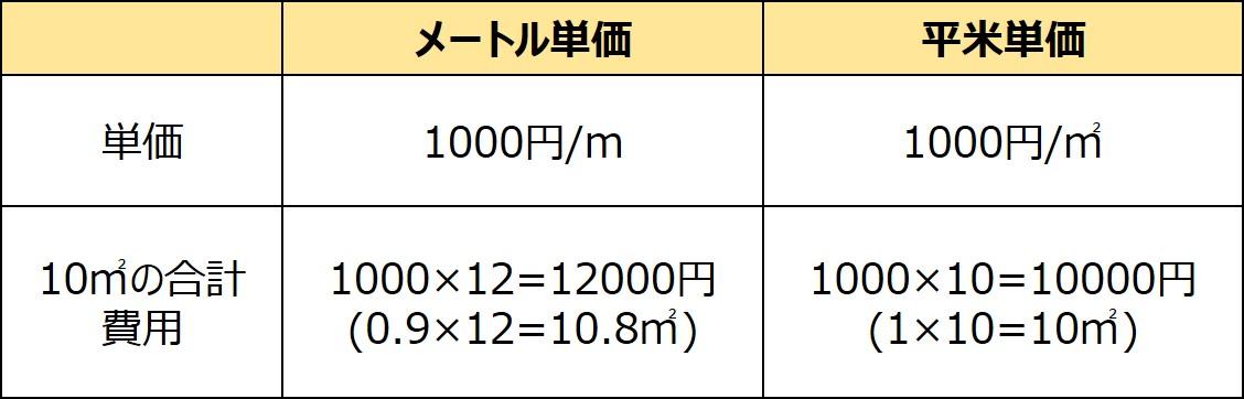 メートル単価