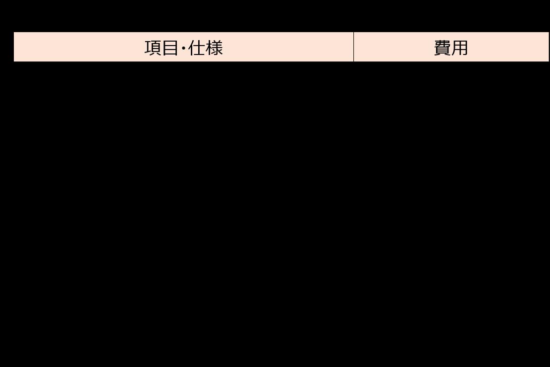 開閉方法の異なるドア(開き戸から引き戸)に交換した場合の見積り例