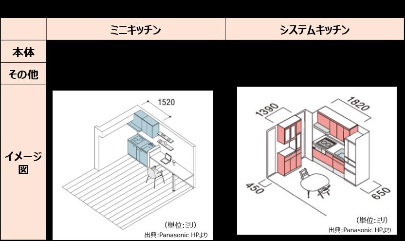 キッチンの増設に必要なスペース