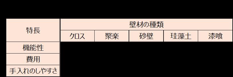 和室の壁材の特長