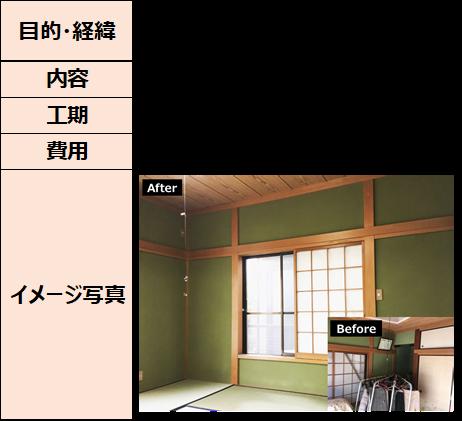 聚楽壁→漆喰