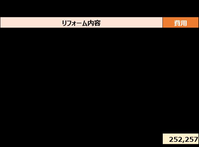 引き戸リフォームの見積もり表