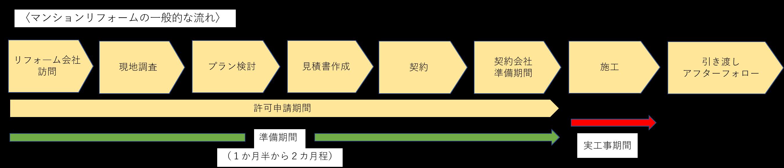 マンションリフォームの一般的な流れ